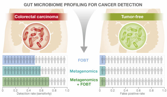 Detection rate and false positive rate when using gut microbiome profiling for colorectal cancer detection