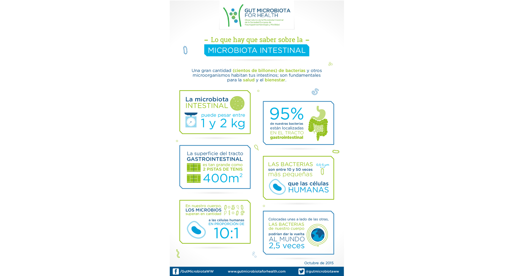 Getting to know your gut microbiota_ES