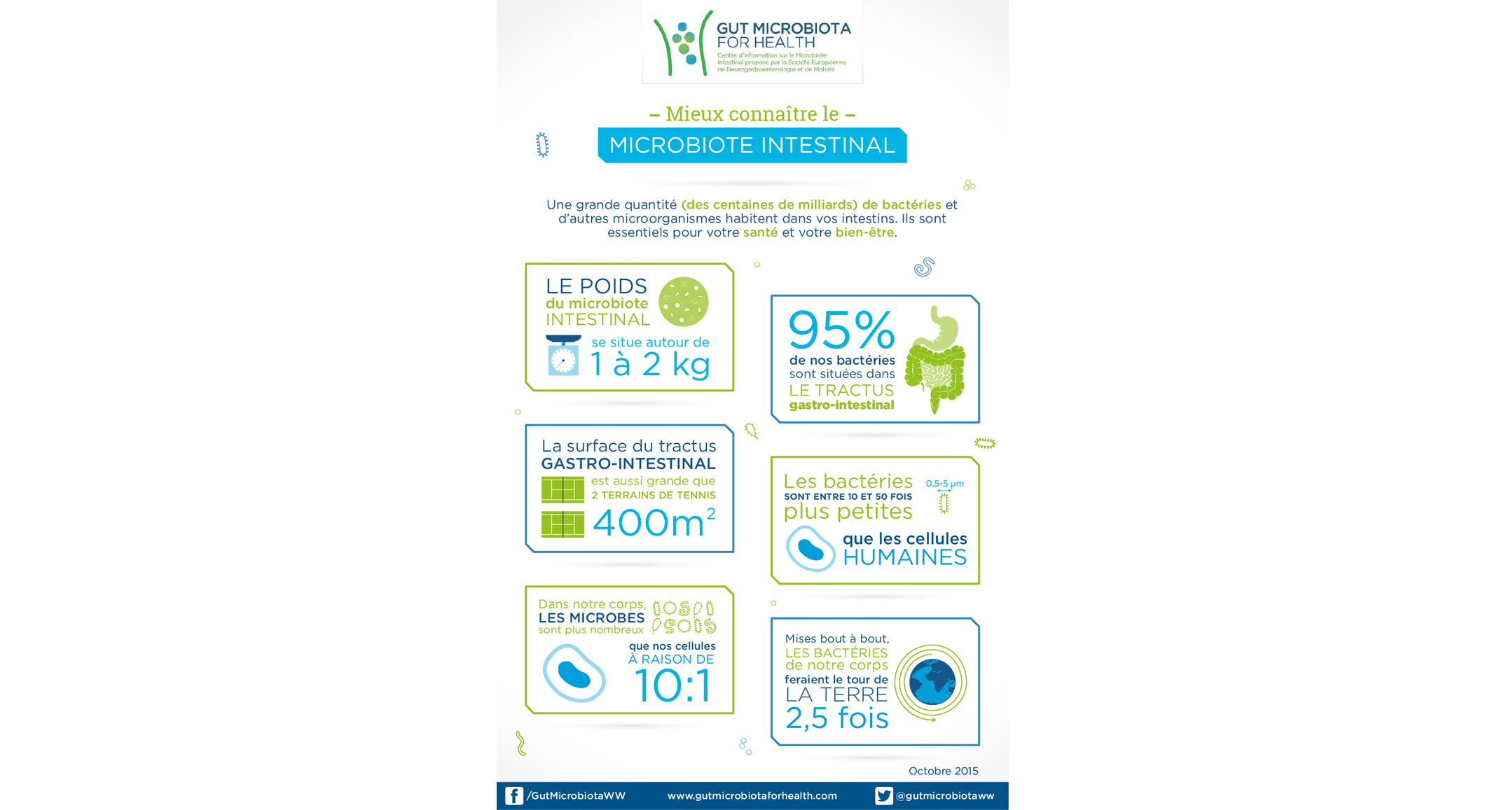 Getting to know your gut microbiota_FR