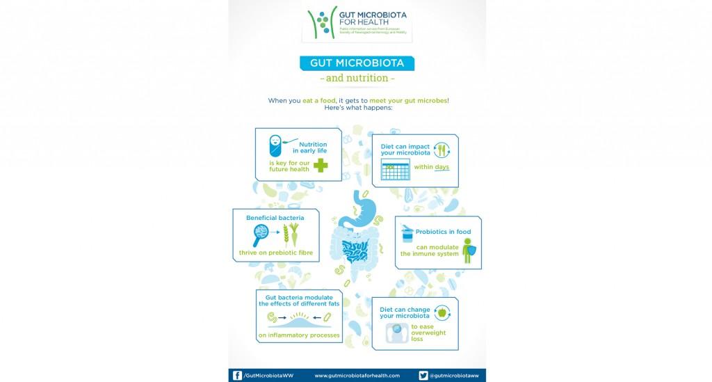 gut_microbiota_and_nutrition