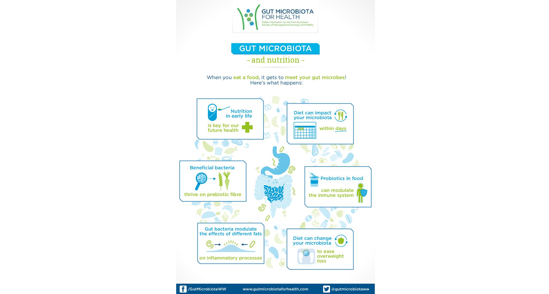 Tag: Bipolar disorder and gut microbiota