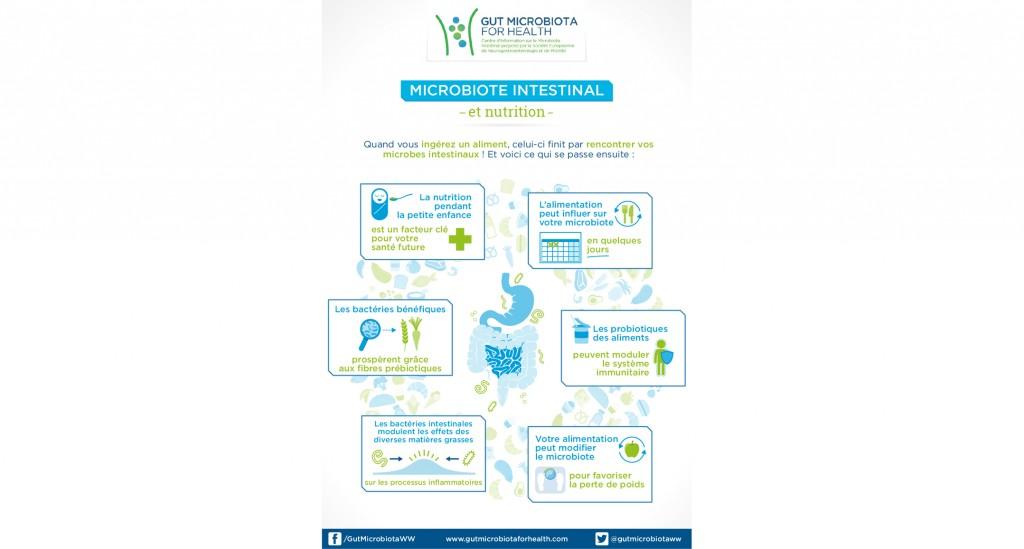 microbiote_intestinal_et_nutrition