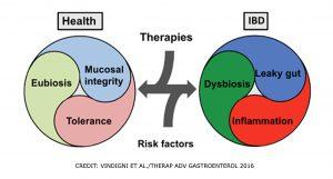 post Could serologic anti-microbial antibodies predict Crohn's disease