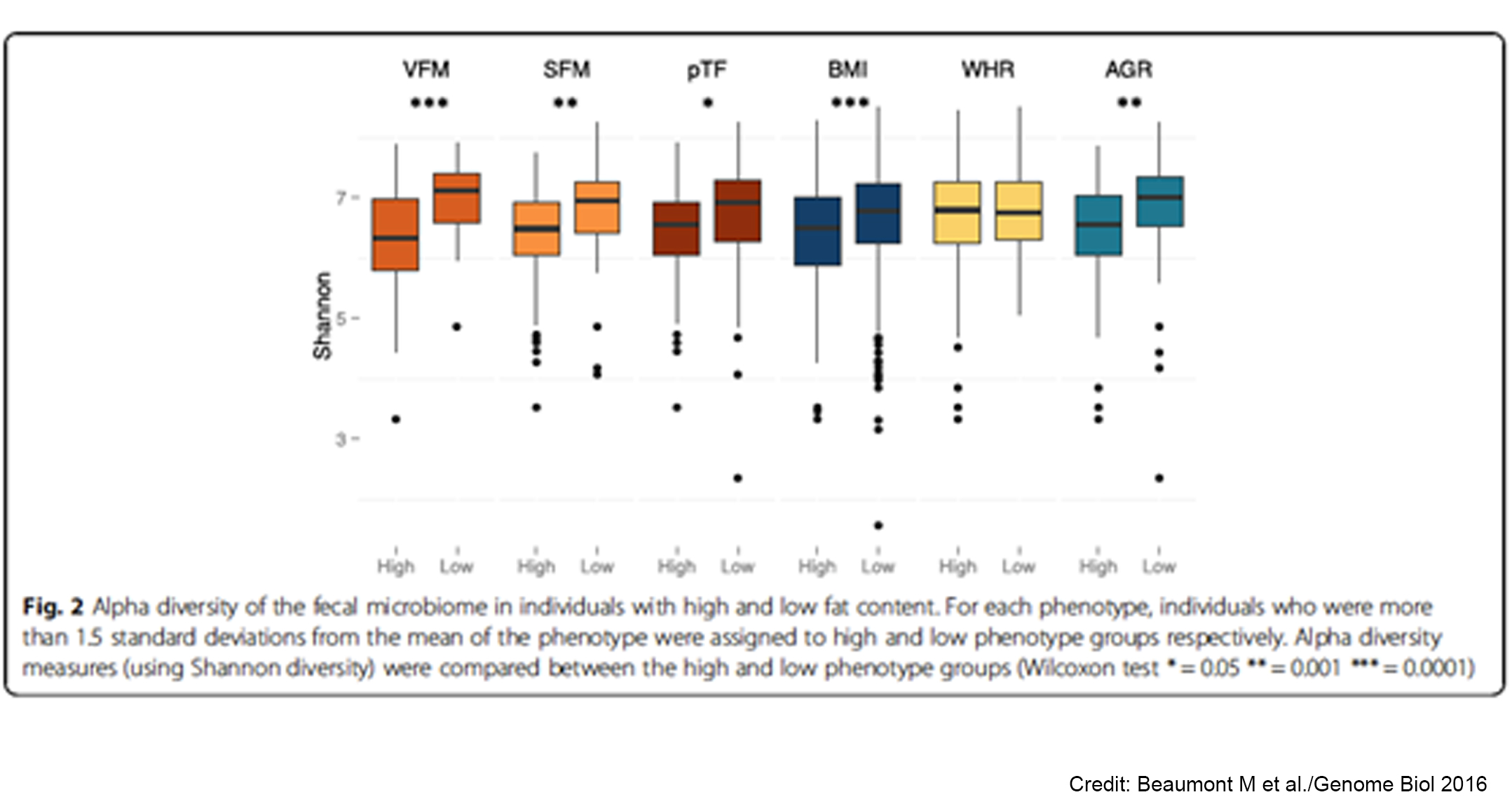 Heritable faecal microbes in humans are associated with
