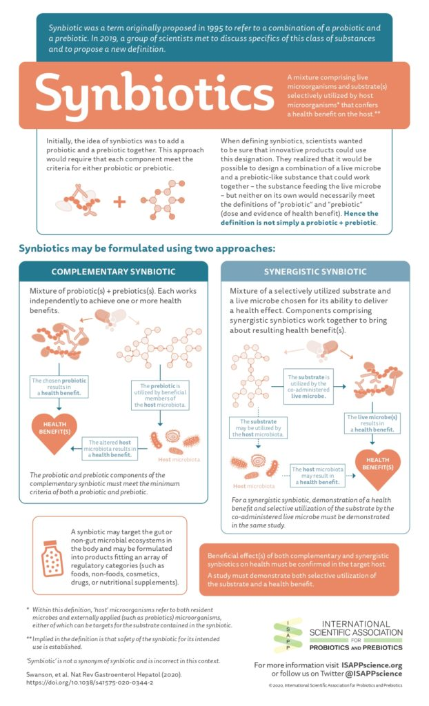 ISAPP - Synbiotics infographic